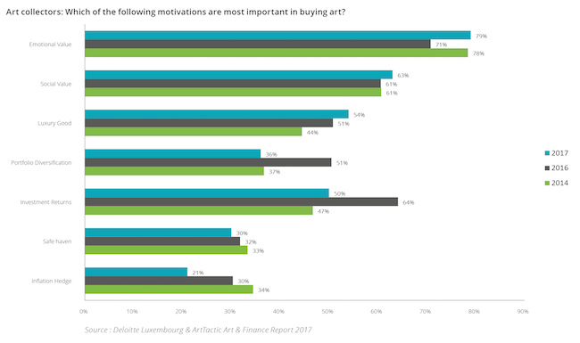 The art market is increasing in transparency' :: Arterritory